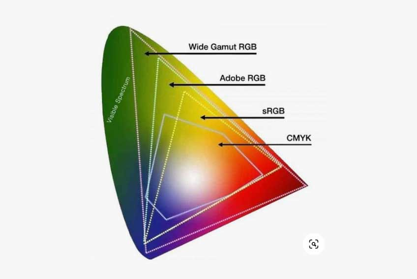 Set the Right Color Space Profile